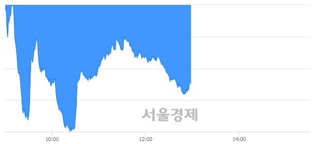 오후 1:00 현재 코스닥은 41:59으로 매수우위, 매수강세 업종은 기타 제조업(0.02%↓)