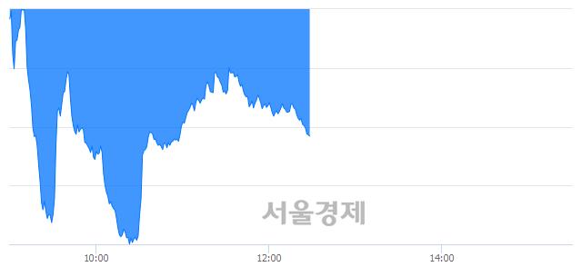 오후 12:30 현재 코스닥은 41:59으로 매수우위, 매수강세 업종은 기타 제조업(0.04%↓)