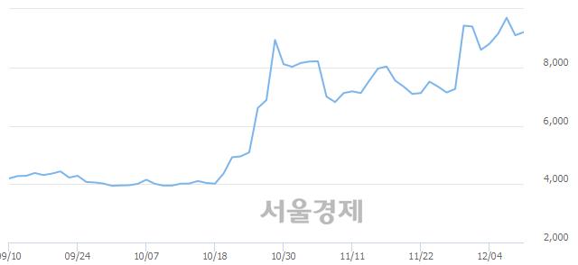 코KPX생명과학, 매도잔량 388% 급증