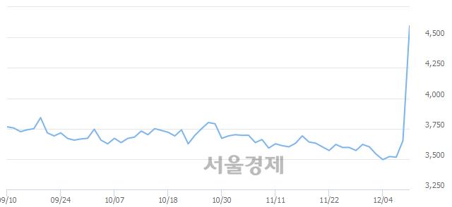 유현대에이치씨엔, 상한가 진입.. +30.00% ↑