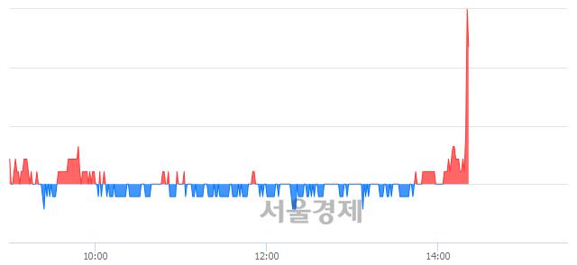 유윌비스, 4.23% 오르며 체결강도 강세로 반전(126%)