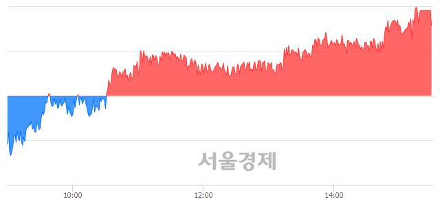 [마감 시황]  기관 매수 우위.. 코스피 2098.00(▲9.35, +0.45%) 상승 마감