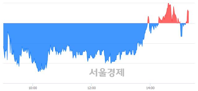 <코>알파홀딩스, 매도잔량 403% 급증