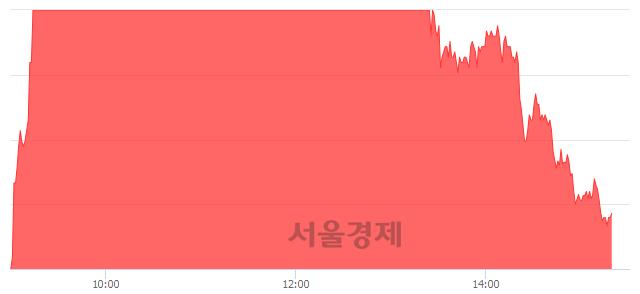유두산퓨얼셀2우B, 전일 대비 7.13% 상승.. 일일회전율은 29.01% 기록