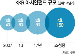 [시그널] 4배 KCFT 대박 통했다… 한국 KKR, 첫 파트너 배출