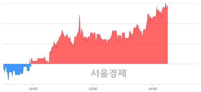 코광진윈텍, 전일 대비 7.01% 상승.. 일일회전율은 3.01% 기록