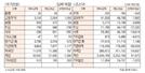 [표]투자주체별 매매동향(12월 10일)