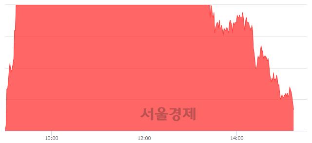 유두산퓨얼셀2우B, 매수잔량 307% 급증