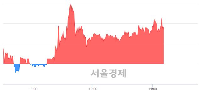 코한국바이오젠, 매수잔량 401% 급증