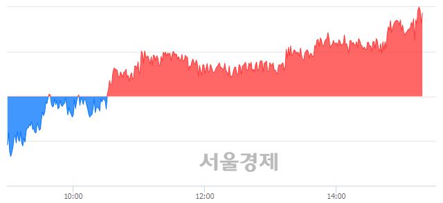 오후 3:20 현재 코스피는 47:53으로 매수우위, 매도강세 업종은 통신업(0.39%↑)