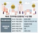 [제4회 한국부동산금융대상] 투자 다변화로 부동산 간접시장 '퀀텀점프'