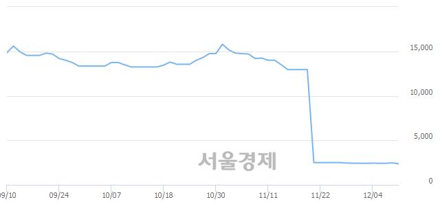 코에이치엔티, 장중 신저가 기록.. 2,350→2,340(▼10)