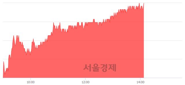 유현대건설, 3.07% 오르며 체결강도 강세 지속(191%)