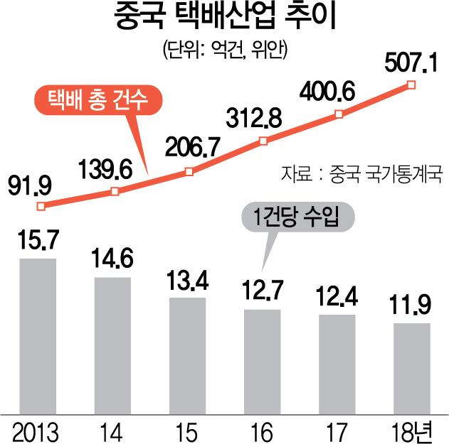 [최수문특파원의 차이나페이지] 43 온라인쇼핑 붐 타고 中택배산업 34배 고속성장…저임금 구조는 숙제
