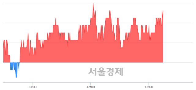 코한국맥널티, 3.17% 오르며 체결강도 강세 지속(115%)