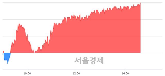 유현대미포조선, 3.08% 오르며 체결강도 강세 지속(182%)