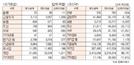 [표]투자주체별 매매동향(12월 10일-최종치)
