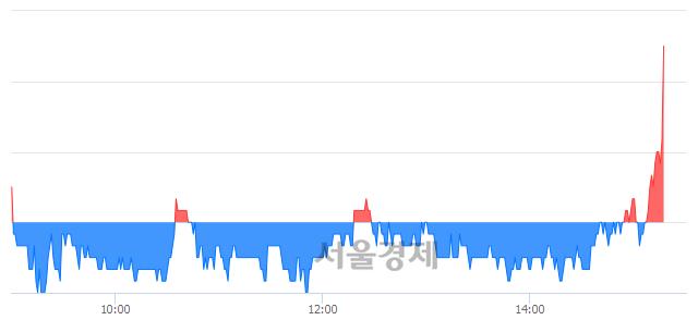 코피씨디렉트, 7.21% 오르며 체결강도 강세로 반전(105%)