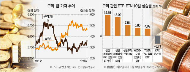 금값 내리고 구리값 반등…경기회복 신호?
