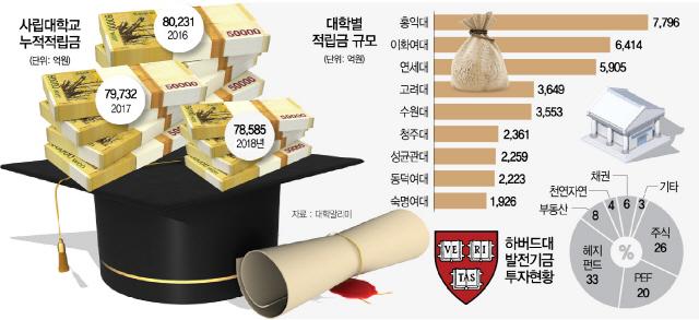 삼성자산, 서울대 기금 2,000억원 굴린다…첫 대학기금 위탁