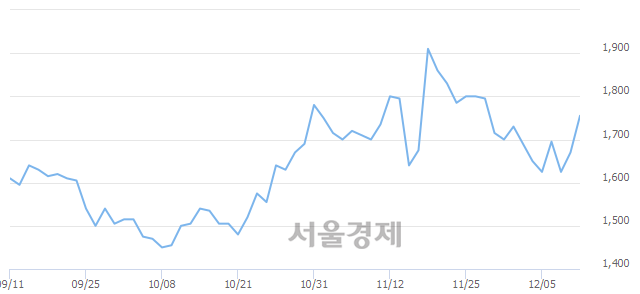 코코렌, 전일 대비 7.19% 상승.. 일일회전율은 2.34% 기록