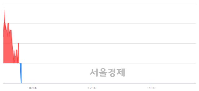 코리메드, 장중 신저가 기록.. 12,700→12,600(▼100)