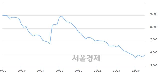 코자이글, 전일 대비 14.04% 상승.. 일일회전율은 1.14% 기록