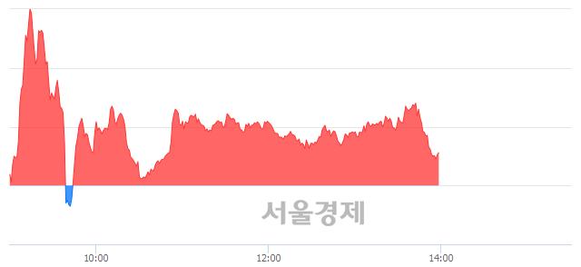 오후 2:00 현재 코스닥은 45:55으로 매수우위, 매도강세 업종은 인터넷업(0.68%↑)
