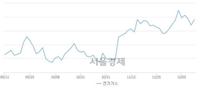 오전 11:00 현재 코스피는 49:51으로 매수우위, 매도강세 업종은 섬유의복업(0.31%↑)