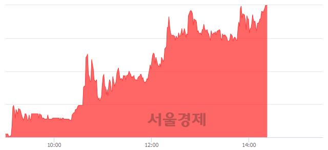 <코>셀바스헬스케어, 상한가 진입.. +29.95% ↑