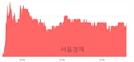 <코>코스메카코리아, 5.31% 오르며 체결강도 강세 지속(131%)