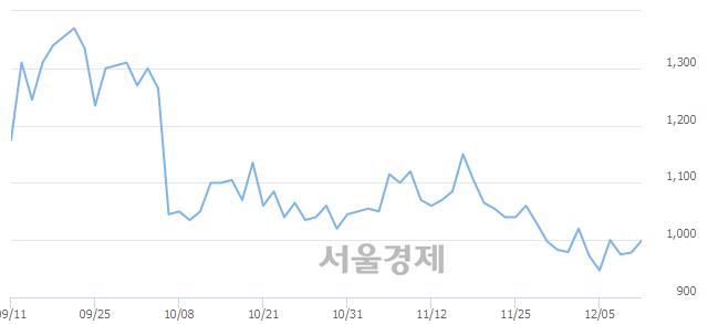 코팬스타엔터프라이즈, 매수잔량 348% 급증