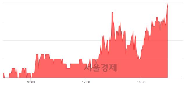 코한일진공, 전일 대비 7.92% 상승.. 일일회전율은 1.20% 기록