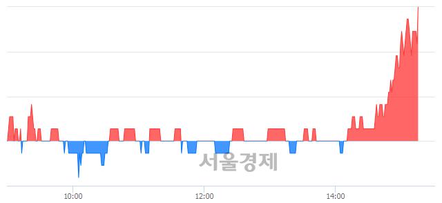코코센, 3.45% 오르며 체결강도 강세 지속(289%)