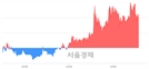 <유>삼성출판사, 4.56% 오르며 체결강도 강세 지속(117%)