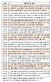 오늘의 재운[12월 12일]