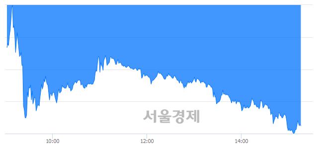 코네이처셀, 매수잔량 652% 급증