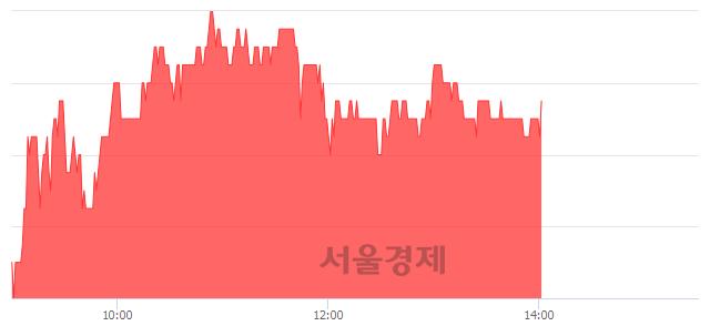 코엘엠에스, 3.54% 오르며 체결강도 강세 지속(110%)