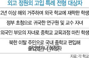 조국 사태에도…외고 '금수저 전형' 여전