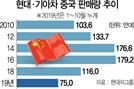 로컬에 받히고 글로벌에 치여…中시장 잃는 한국기업
