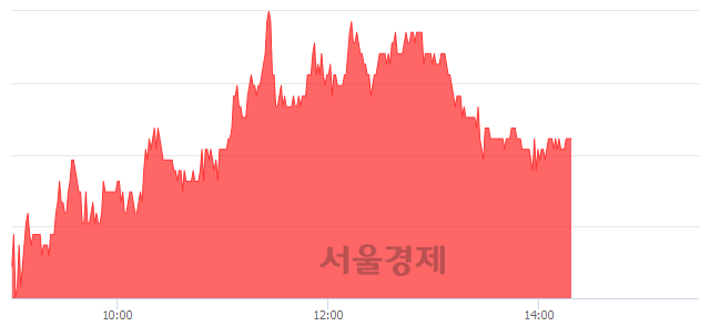 유부국철강, 3.16% 오르며 체결강도 강세 지속(112%)