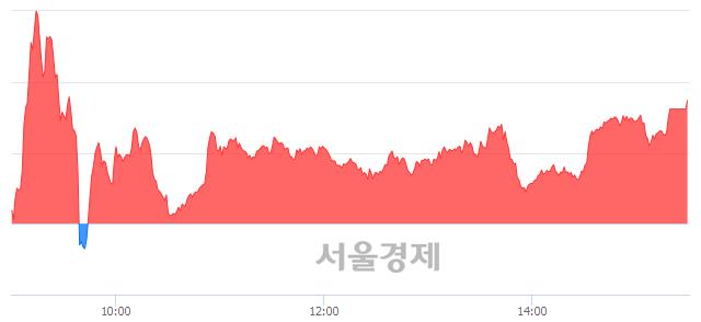 [마감 시황]  외국인 매수 우위.. 코스닥 629.13(▲2.02, +0.32%) 상승 마감