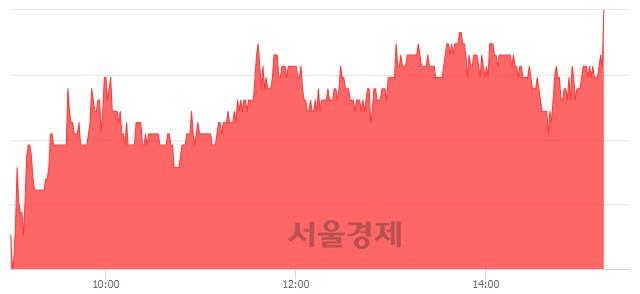 유두산퓨얼셀, 3.27% 오르며 체결강도 강세 지속(123%)