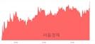 <유>두산퓨얼셀, 3.27% 오르며 체결강도 강세 지속(123%)