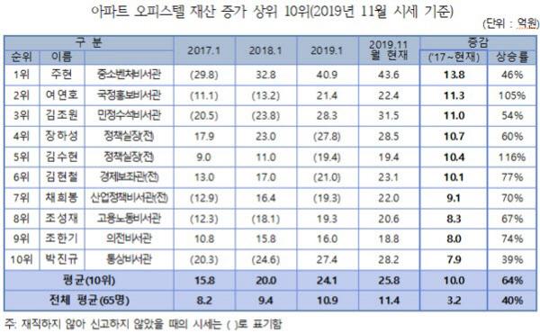 '부동산 정책 주도' 김수현, 과천아파트 9억→19억 상승률 '최고'