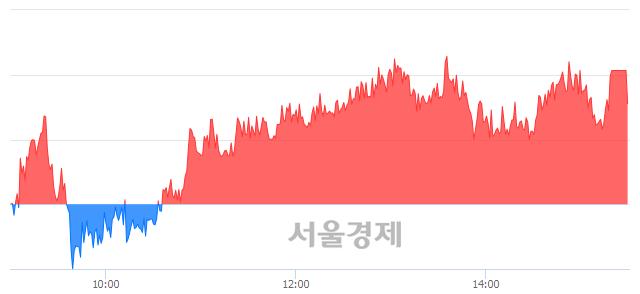 [마감 시황]  기관 매수 우위.. 코스피 2105.62(▲7.62, +0.36%) 상승 마감