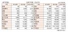 [표]투자주체별 매매동향(12월 11일-최종치)