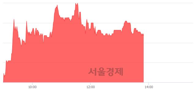 코제이씨현시스템, 3.22% 오르며 체결강도 강세 지속(145%)