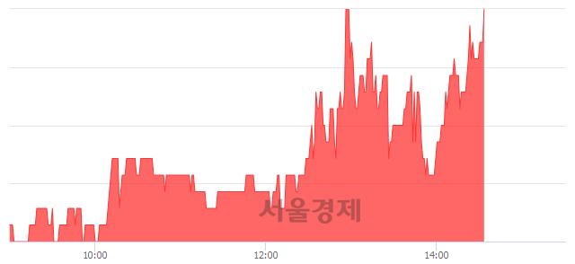 코한일진공, 6.44% 오르며 체결강도 강세 지속(187%)