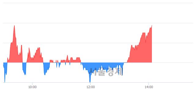 코큐리언트, 장중 신고가 돌파.. 29,850→30,250(▲400)